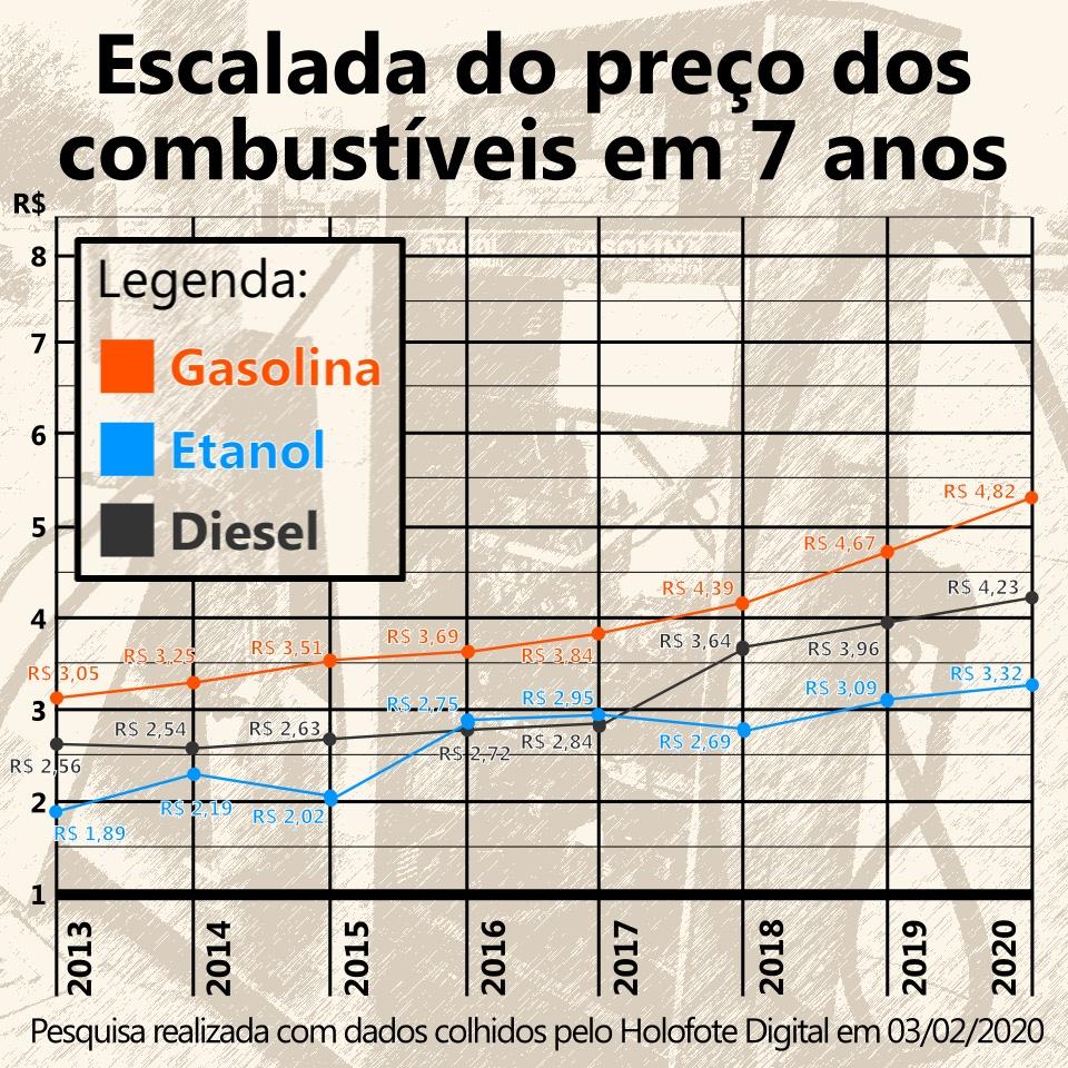 Preço dos combustíveis desde 2013