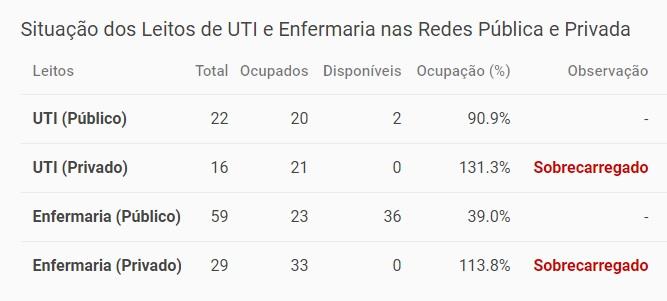 Situação dos leitos de UTI em Rondonópolis - MT